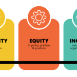 Fostering Equity & Inclusion